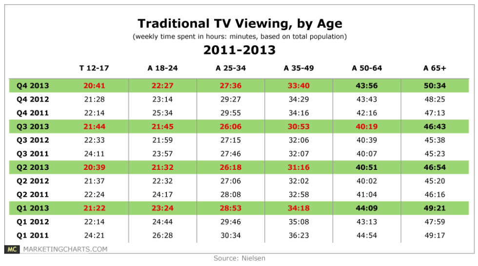 Nielsen-TV-Weekly-Viewing-by-Age-2011-2013-Mar2014