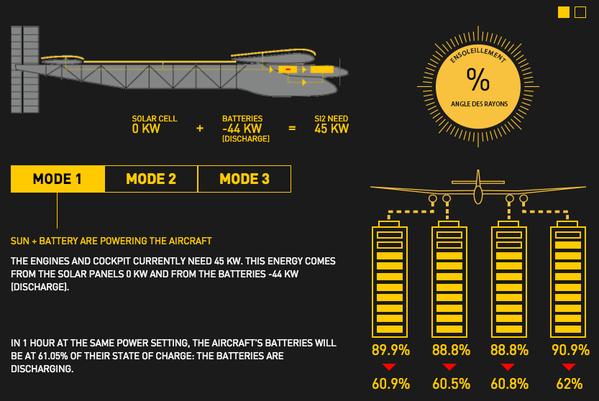 Solar-Impulse-2-mod-de-operare