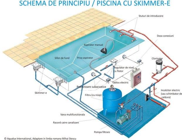Schema de piscina cu skimmer