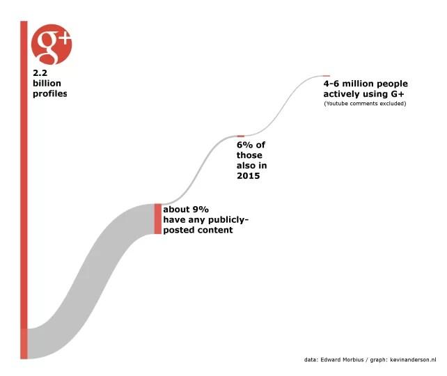 Google+, red con pocos usuarios activos
