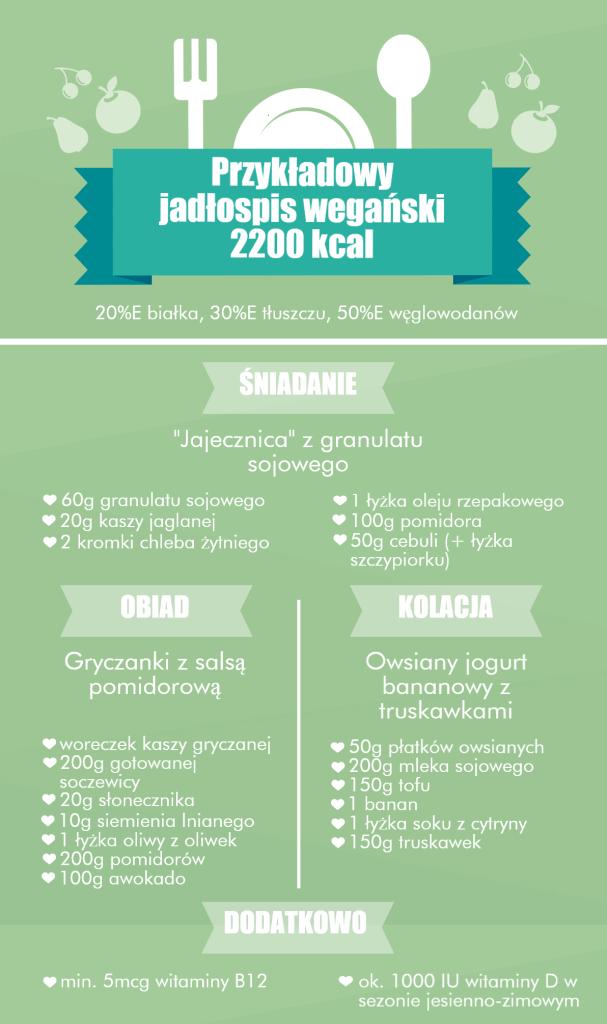 Jadłospis-2200-kcal