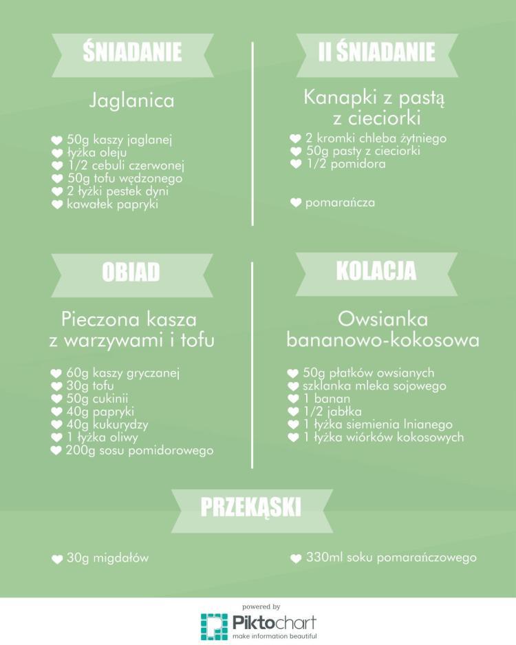 Przykładowy jadłospis wegański