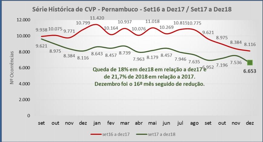 Pernambuco encerra 2018 com 26 mil roubos a menos, aponta Governo
