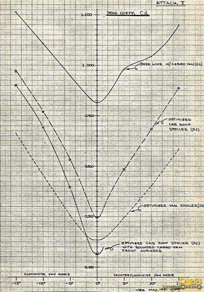 Gráfico mostrando os resultados do coeficiente de arrasto otimizado a partir da configuração original. Note que os gráficos mostram também resultados para vários ângulos do caminhão em relação ao fluxo de ar (de zero a 15 graus para ambos os lados)
