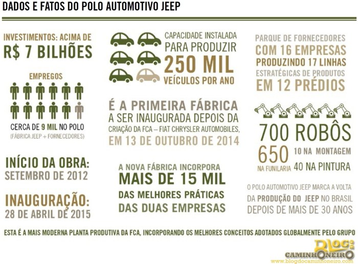 Dados e fatos do Polo Automotivo Jeep