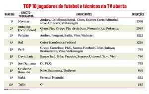 top+10+jogadores+final