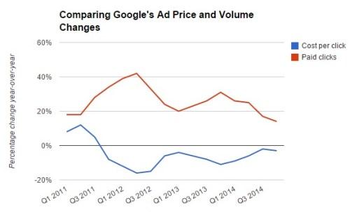 google_chart