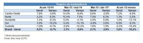 Gráfico inadimplência maio 2015