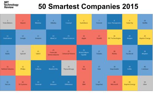 50 empresas mais inventivas de 2015