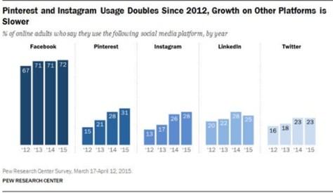 Popularidade-cinco-principais-redes-sociais-desacelera-WhatsApp-cresce-grafico