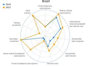 Brasil-e-o-61-pais-mais-conectado-do-mundo