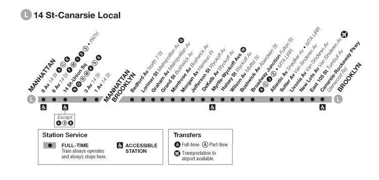 O metrô da linha L, que serve o Brooklyn