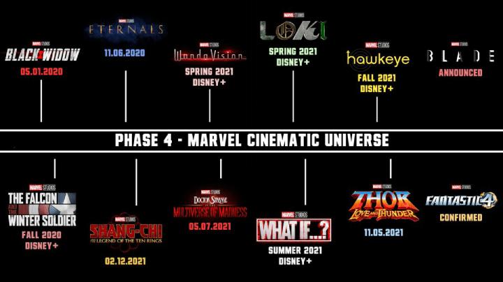 O que entendemos, até agora, sobre a Fase 4 da Marvel