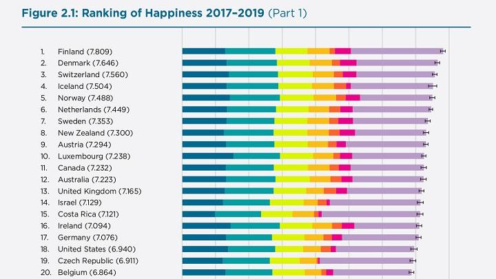 Com ou sem COVID-19, você sabe qual é o país mais feliz do mundo?