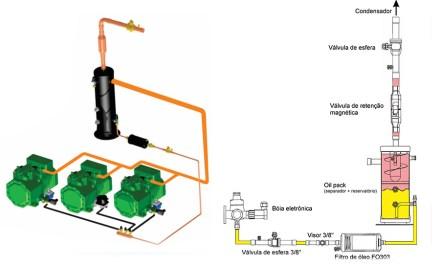 Conjunto de componentes simplifica retorno de óleo em racks