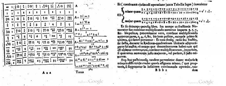 A fórmula de Wallis para o número pi em átomos de hidrogênio