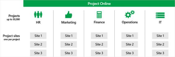 Dividindo os site colletions por departamento e tendo cada projeto com seu site