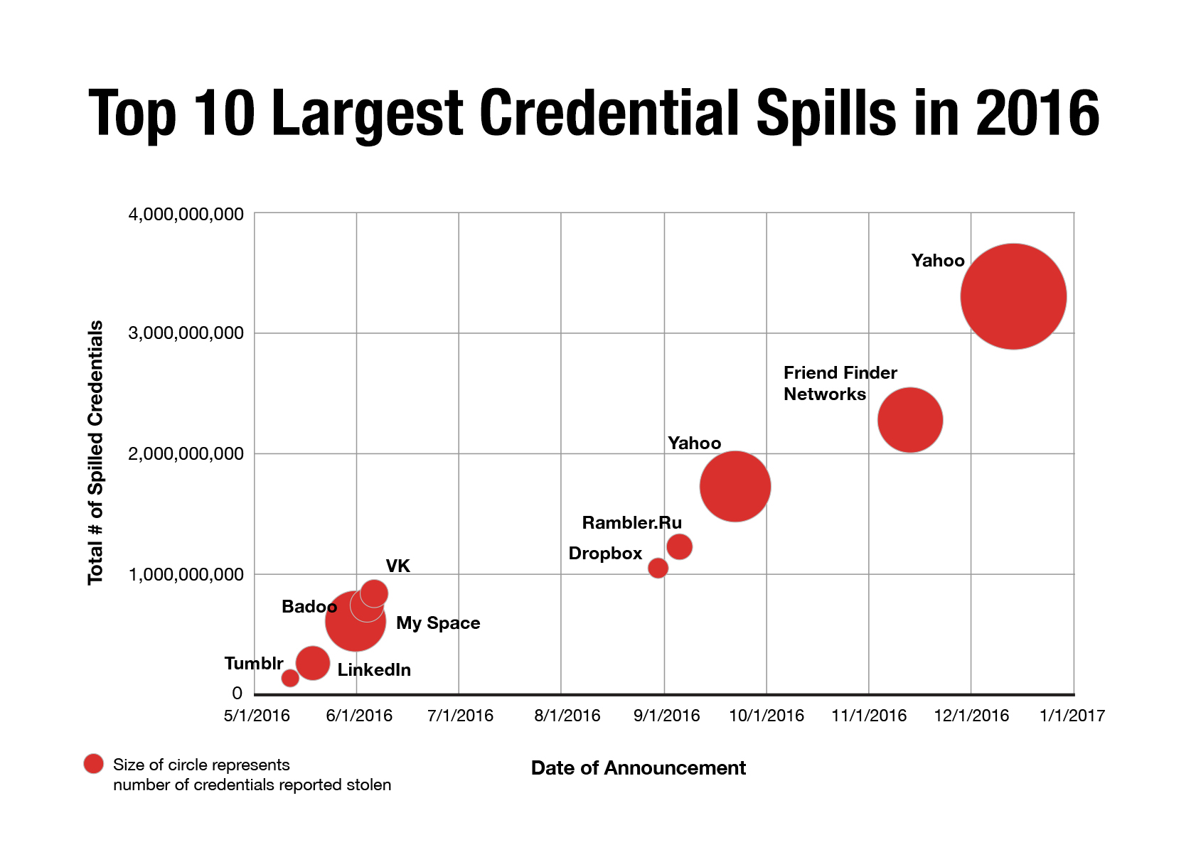 Shape Security Blog : 2017 Credential Spill Report