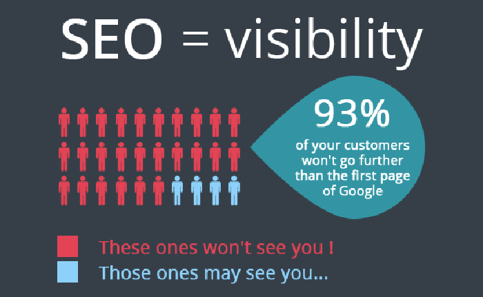What is SEO and why it is important