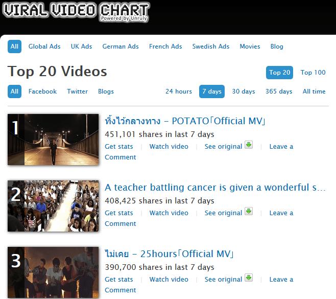 find real time viral videos online
