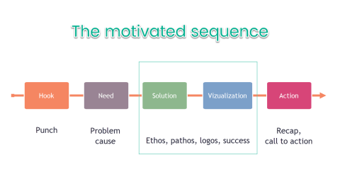 How Monroe's Motivated Sequence could make your speech persuasive