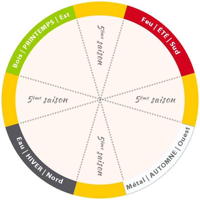 cycle-chinois-taoiste - blog être bien .fr