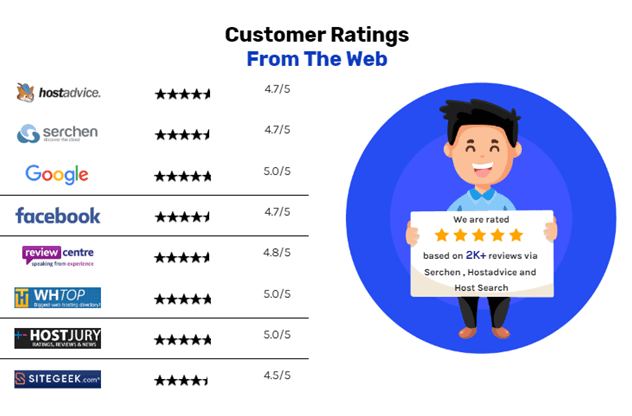 customer rating for hostripples