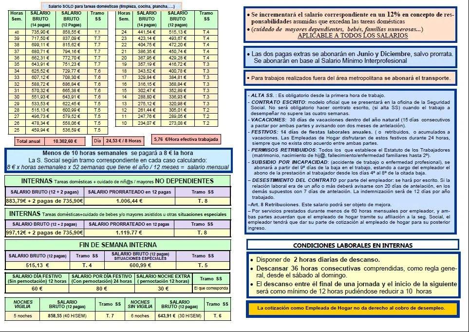 Servicio Del Hogar Familiar Y Tabla Salarial Empleados As De Hogar 2018 Blog Extranjería Asociación Progestión
