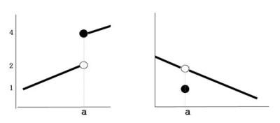 절대값에 관하여-2 (절대값이 들어간 방정식,부등식, 함수, 그래프, 연속성 및 미분가능성까지