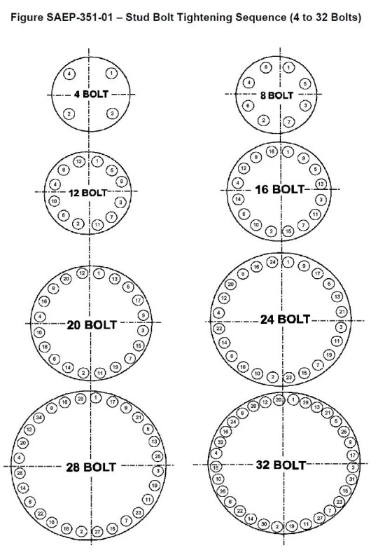 Bolted Flange Joints Assembly : 네이버 블로그