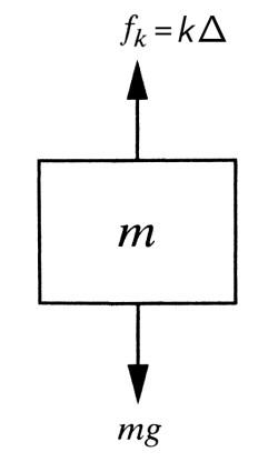 [기계 진동] 4. 1자유도 비감쇠 시스템의 운동방정식, The Motion Equation of