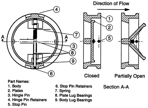 Process Plant Piping Overview by ASME(1/2) : 네이버 블로그
