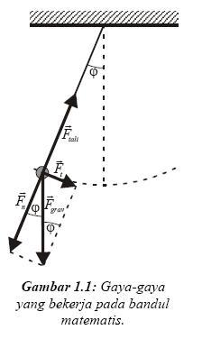 Modul Praktikum Fisika Dasar 1 « blogfisikaku