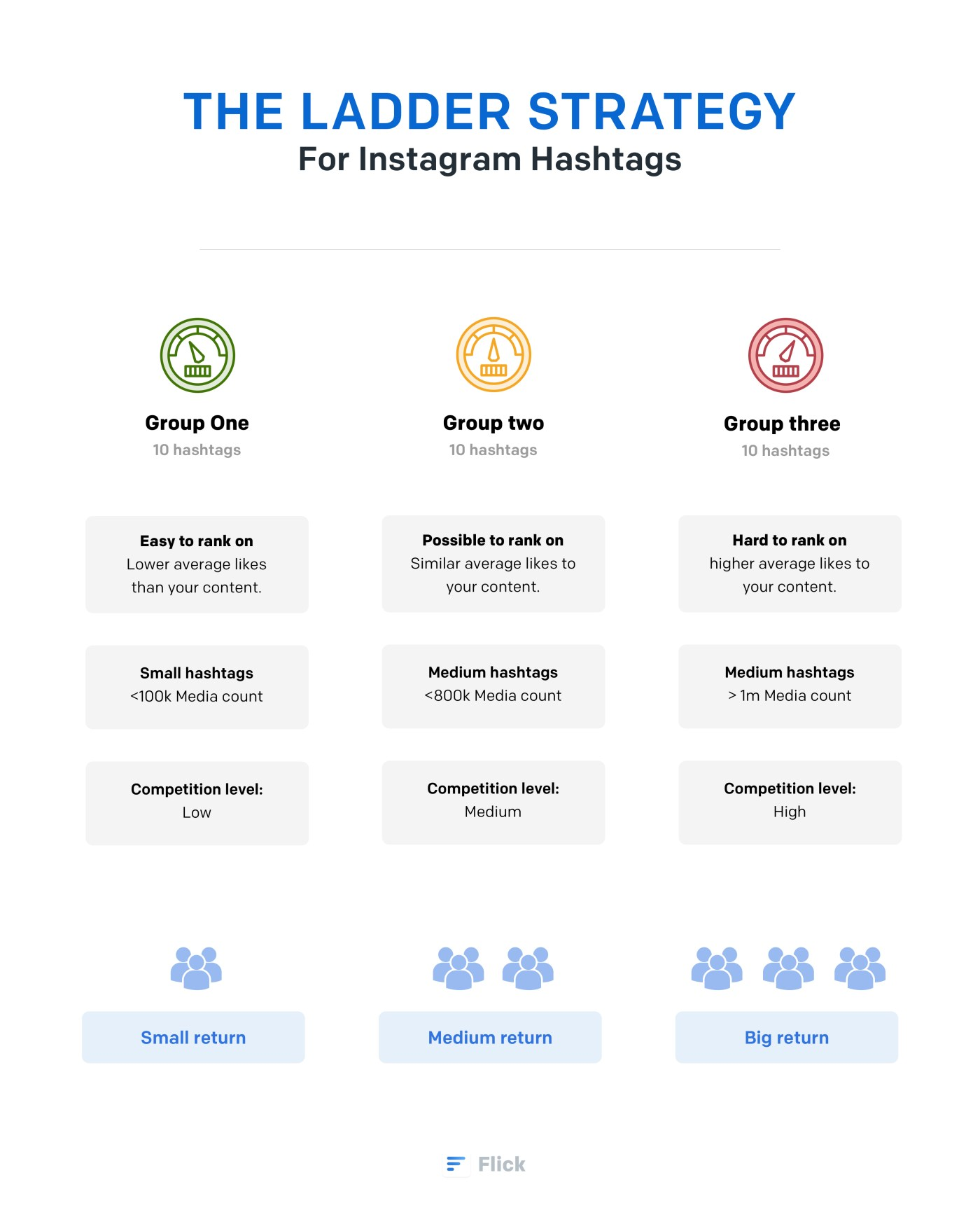 how to go viral on instagram
