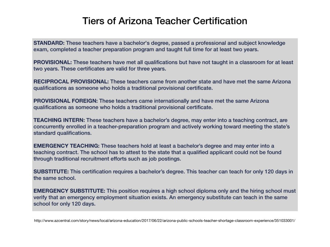 arizona certificate substitute enough lower results scriber sky island