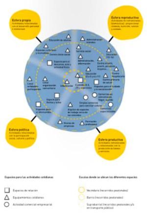 Blog-Fundacion-Arquia-multipliciudades-urbanismo de genero