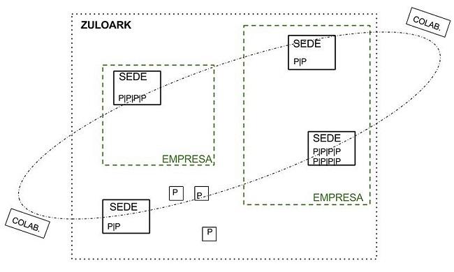 2 - Zuloark -colectivo arquitectos - dinero - fundacion arquia - Esquema ZK_ Blog Arquia 650