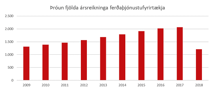 Þróun fjölda ársreikninga ferðaþjónustufyrirtækja - súlurit