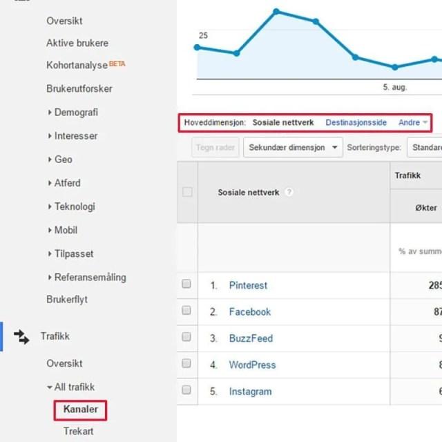 Google Analytics social kanaler