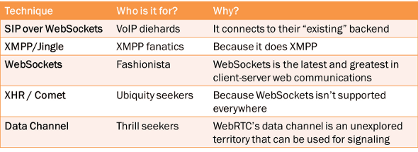 WebRTC signaling options