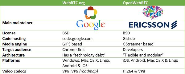 WebRTC vs. OpenWebRTC