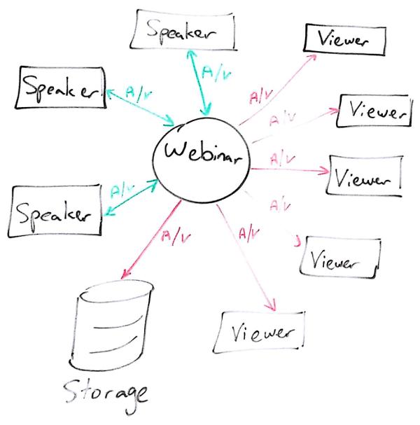 Architecture Diagram Sample