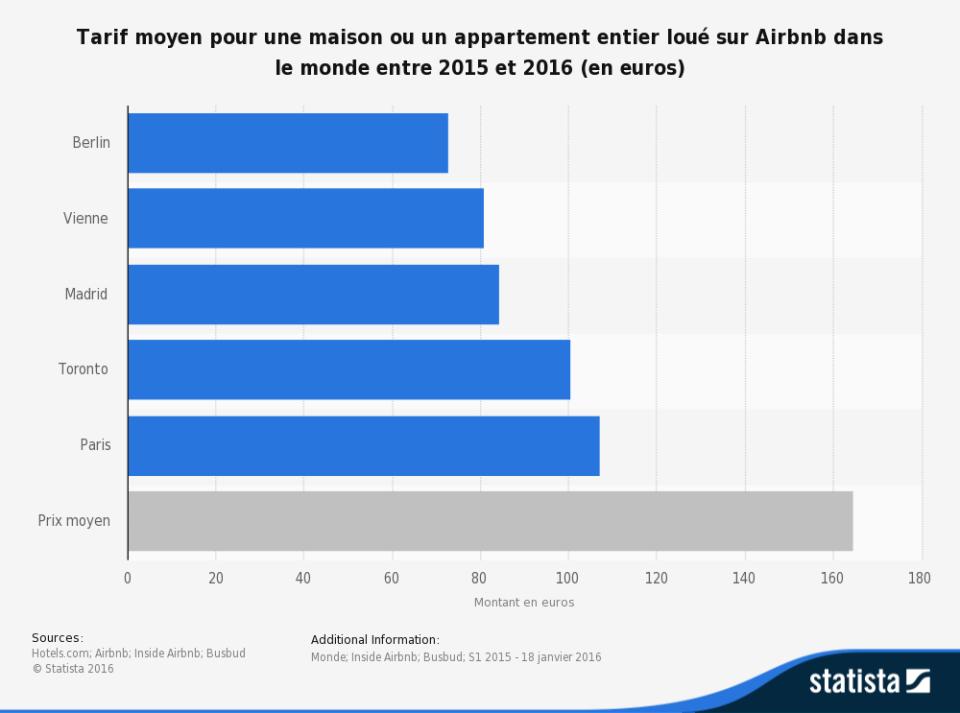 prix airbnb