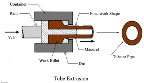 image 6 What is extrusion and its types?