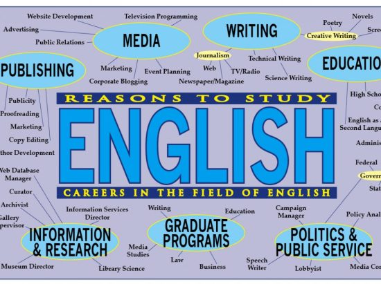 There are many positives and negatives of being an English Major. Find out all of the pros and cons within our article!