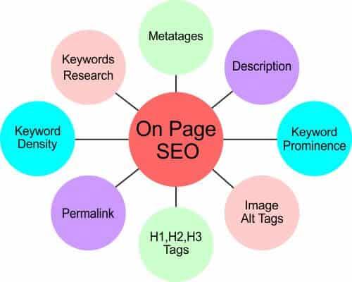 on page seo basics