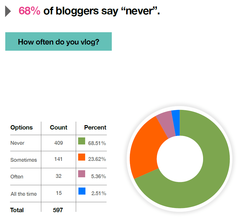 How often do you vlog? (2016 Global Blogging Survey Results)