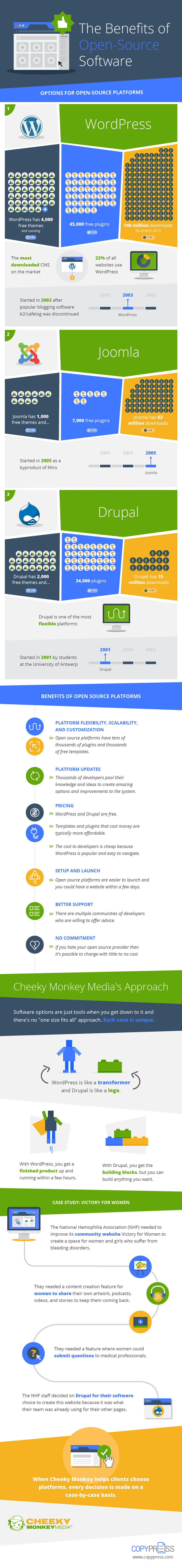 The Benefits of Using an Open Source CMS (Infographic)