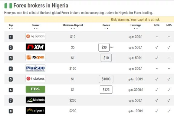 Forex issues in nigeria