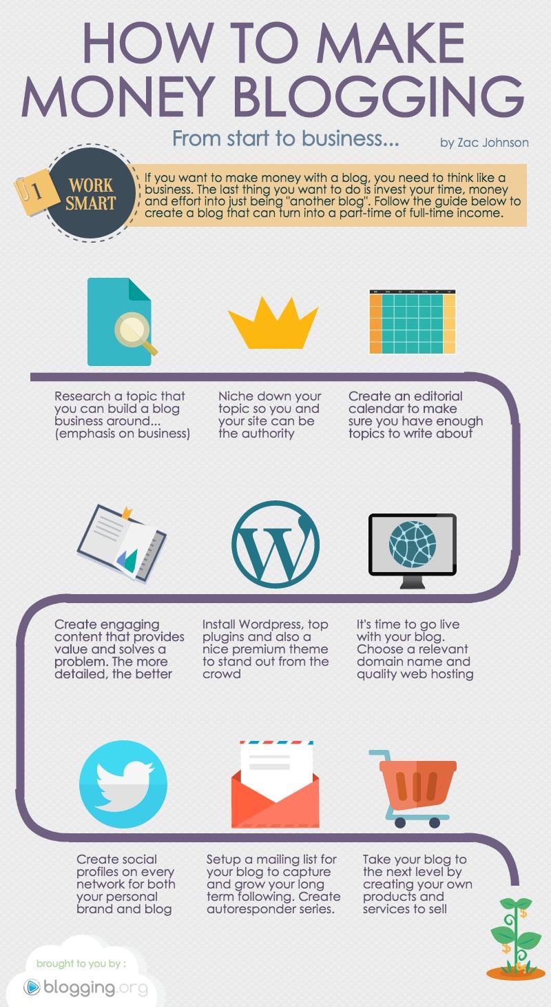 make money blogging infographic